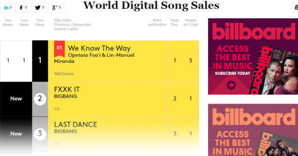 dung dua voi big bang ho dang can quet billboard the gioi day 4
